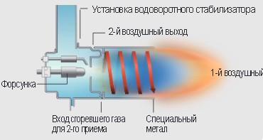Конструкция газовой горелки Kiturami